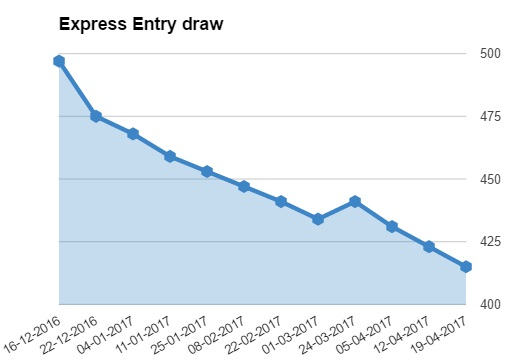 Express Entry draw 04.2017